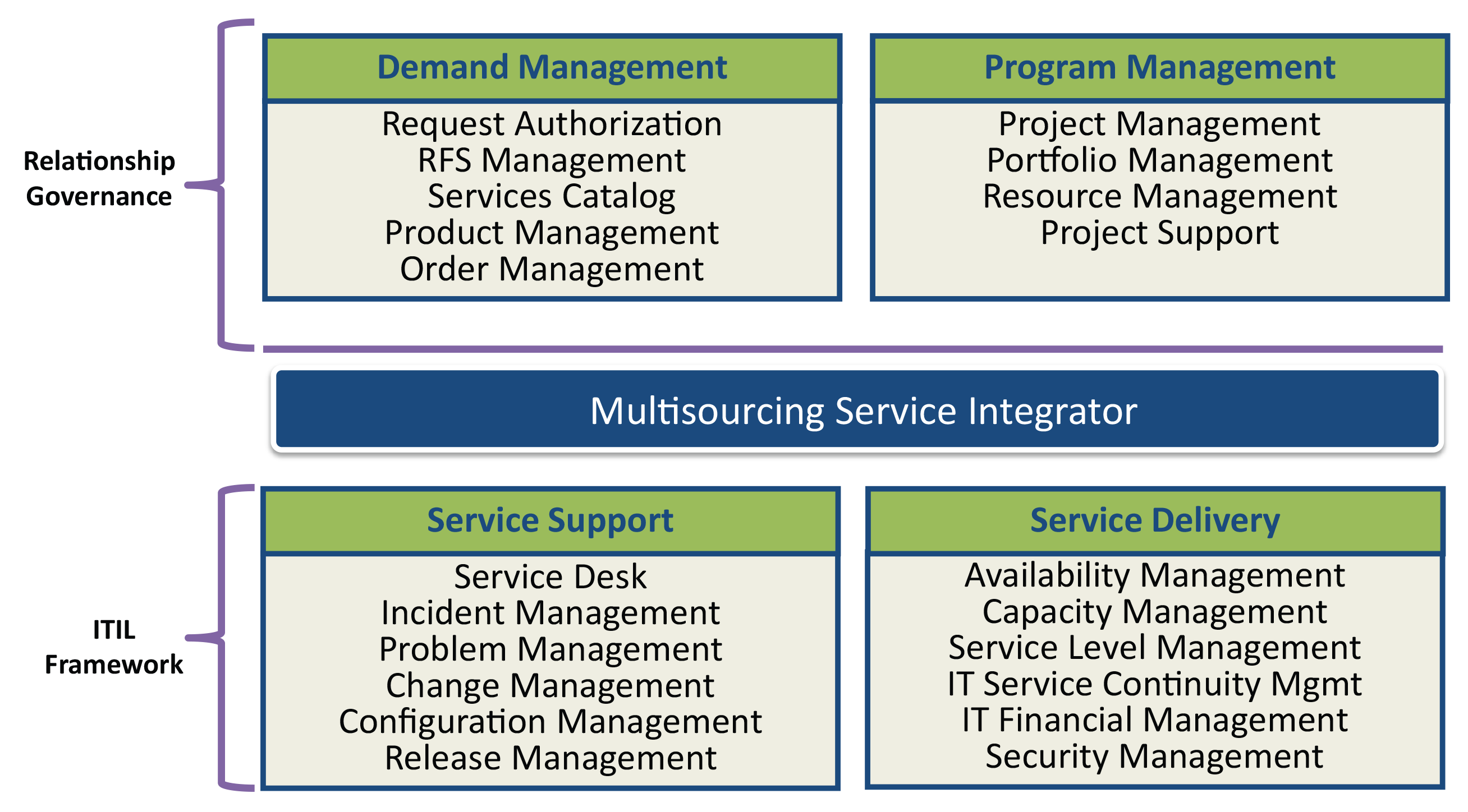 release management itil